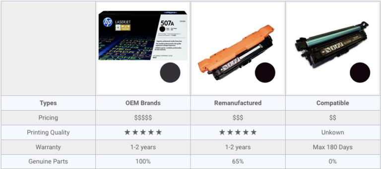 OEM versus Remanufactured versus Compatible Toner Cartridge